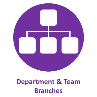 Department & Team Branches