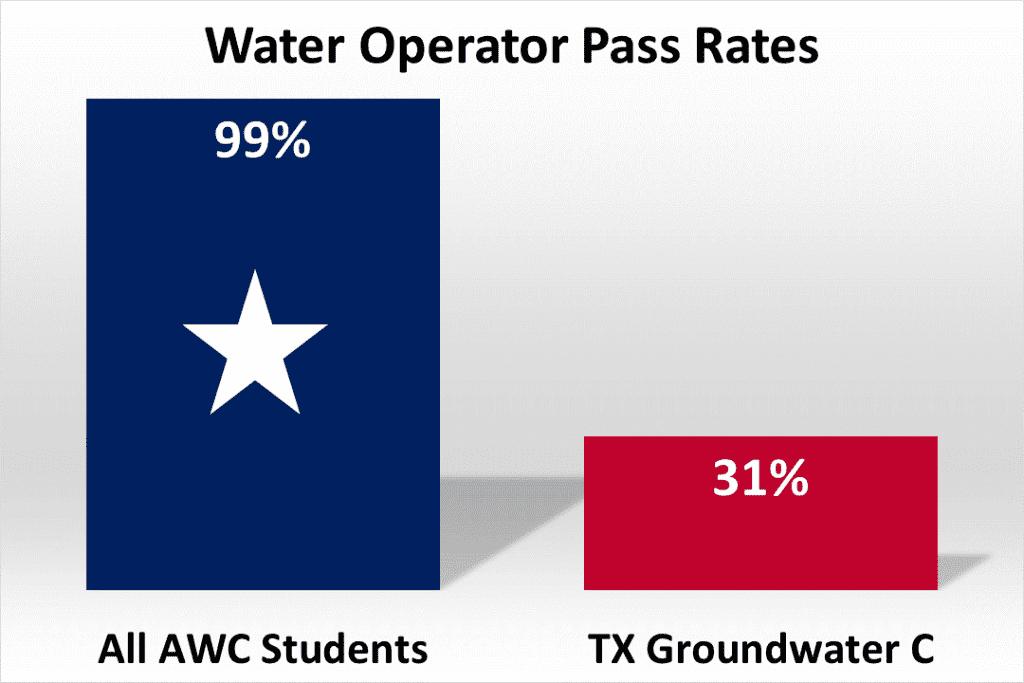 Texas C Groundwater Pass Rates