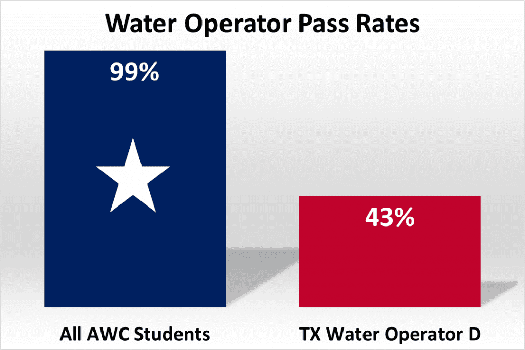Texas Class D Water Operator Pass Rates