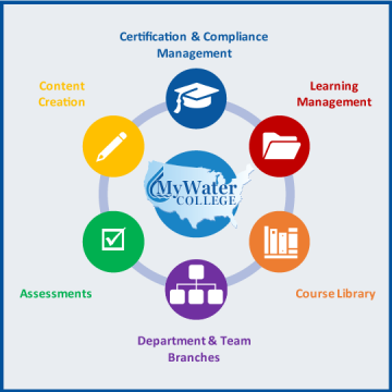 MyWaterCollege LMS American Water College